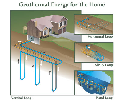 Geothermal Energy For Homes
