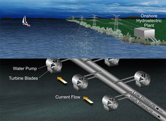 How Does Hydroelectric Power
